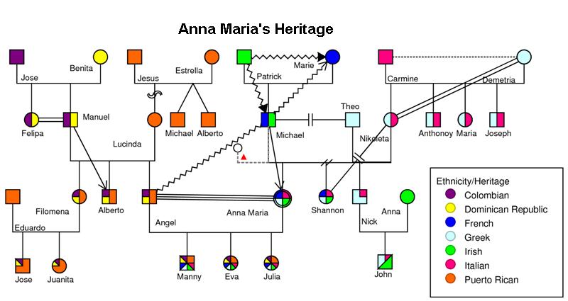 Genogram Examples Genogram Analytics